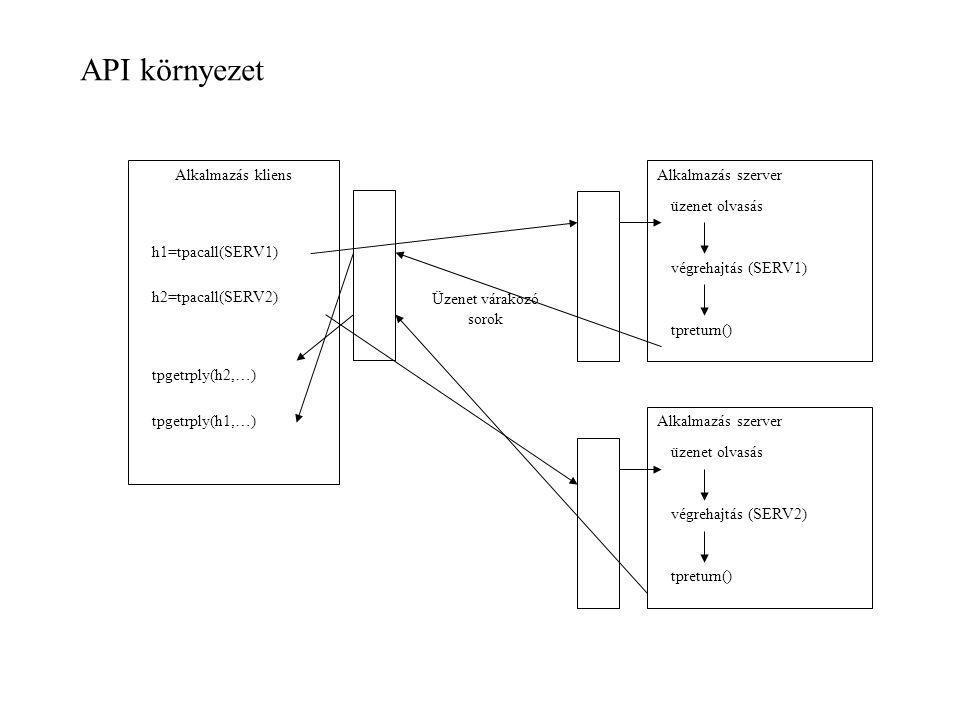 Alkalmazás kliensAlkalmazás szerver h1=tpacall(SERV1) üzenet olvasás végrehajtás (SERV1) tpreturn() Üzenet várakozó sorok Alkalmazás szerver üzenet ol