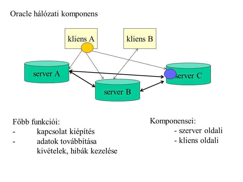 Oracle hálózati komponens kliens Akliens B server B server C server A Főbb funkciói: - kapcsolat kiépítés - adatok továbbítása kivételek, hibák kezelé