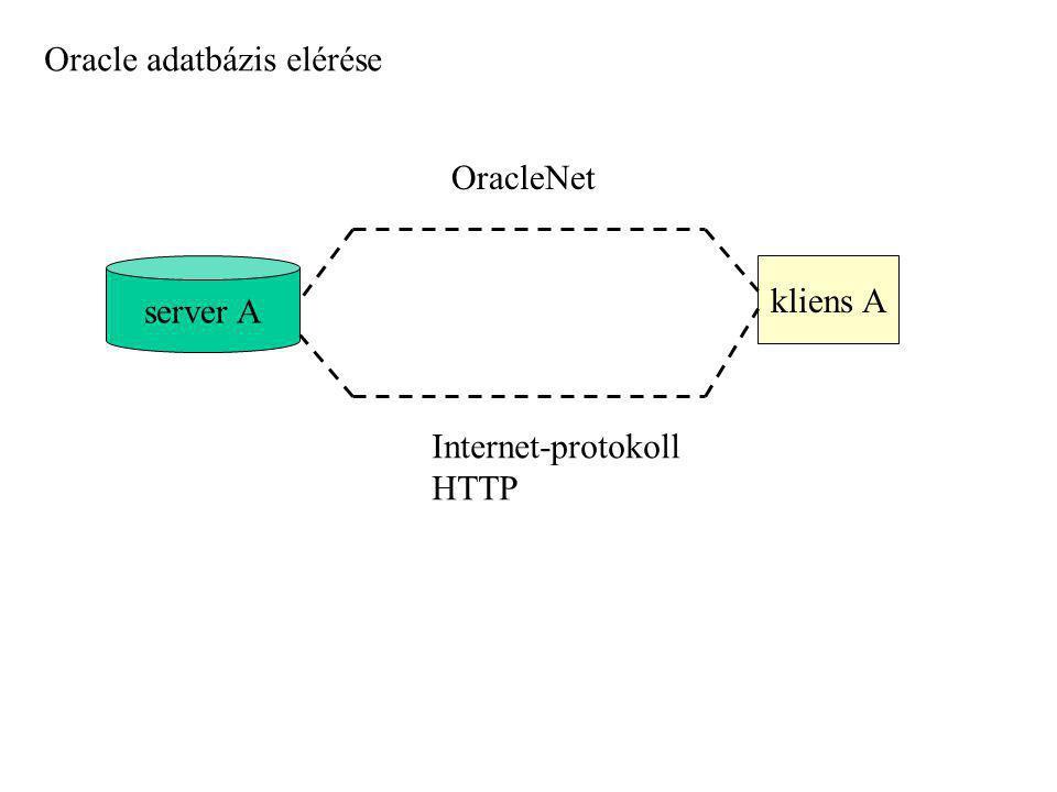 kliens A server A OracleNet Internet-protokoll HTTP Oracle adatbázis elérése