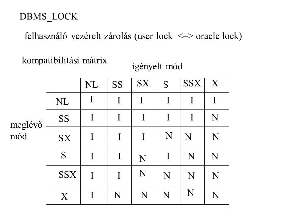 DBMS_LOCK felhasználó vezérelt zárolás (user lock oracle lock) kompatibilitási mátrix meglévő mód igényelt mód NL SS SX S SSX X NLSS SX S SSXX I I I I I I IIIII IIII II II I N N N N N N NNN N N N NN N N