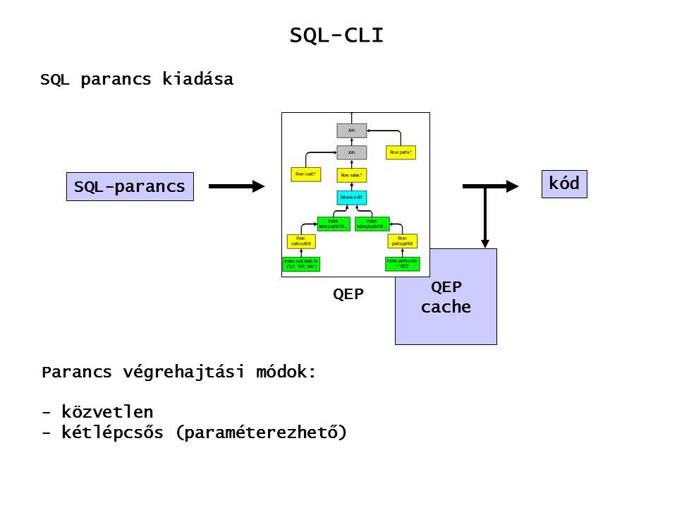 SQL-CLI SQL parancs kiadása SQL-parancs kód QEP cache Parancs végrehajtási módok: - közvetlen - kétlépcsős (paraméterezhető)
