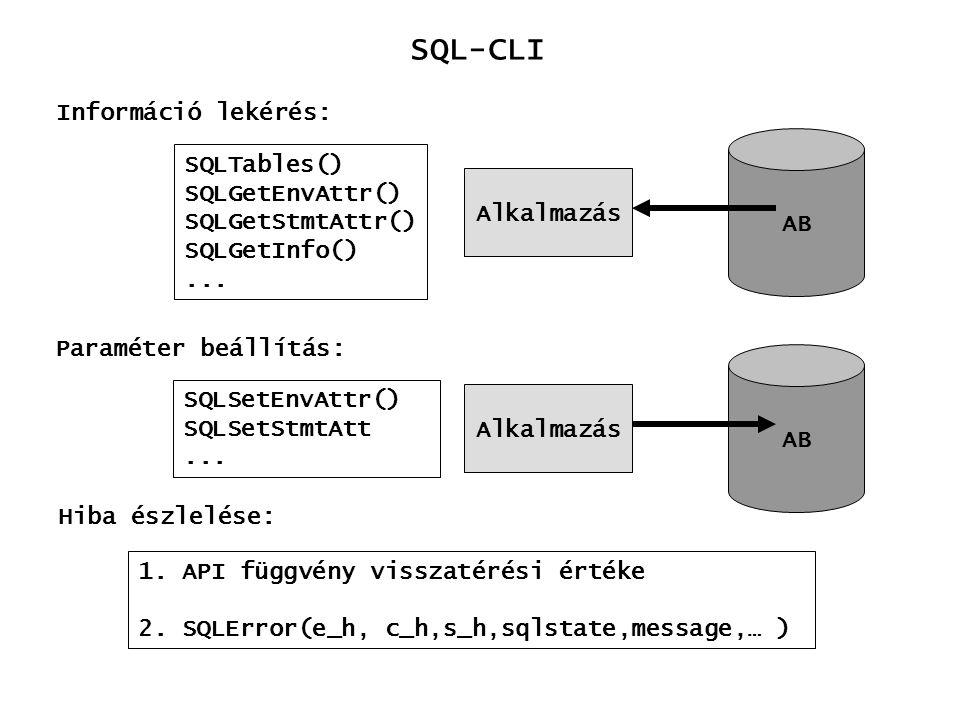 SQL-CLI Információ lekérés: SQLTables() SQLGetEnvAttr() SQLGetStmtAttr() SQLGetInfo()... 1. API függvény visszatérési értéke 2. SQLError(e_h, c_h,s_h,