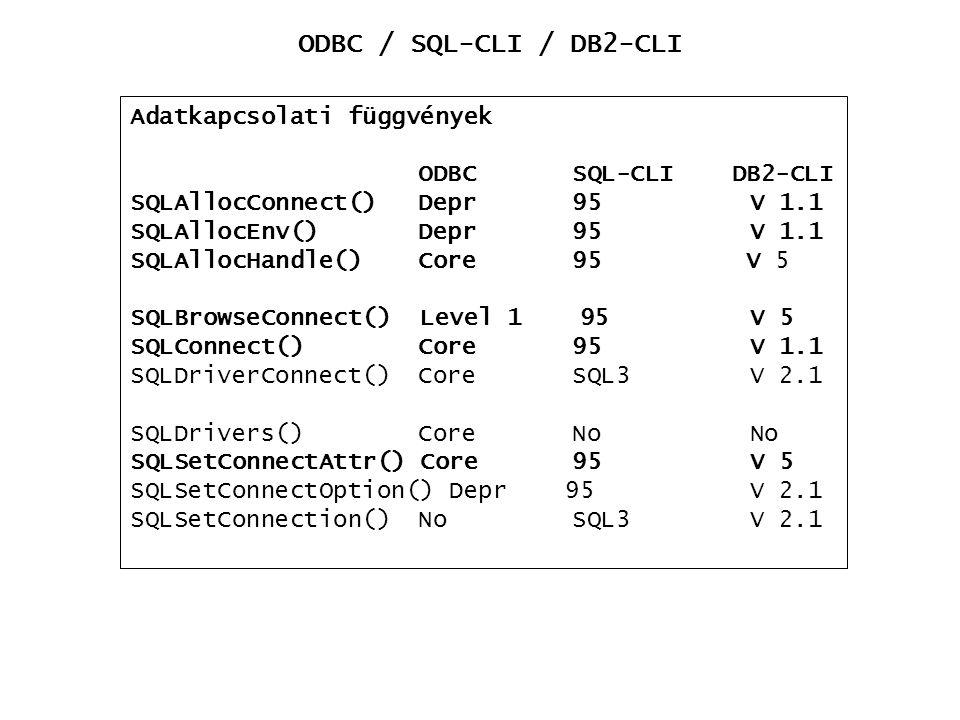 ODBC / SQL-CLI / DB2-CLI Adatkapcsolati függvények ODBC SQL-CLI DB2-CLI SQLAllocConnect() Depr 95 V 1.1 SQLAllocEnv() Depr 95 V 1.1 SQLAllocHandle() C