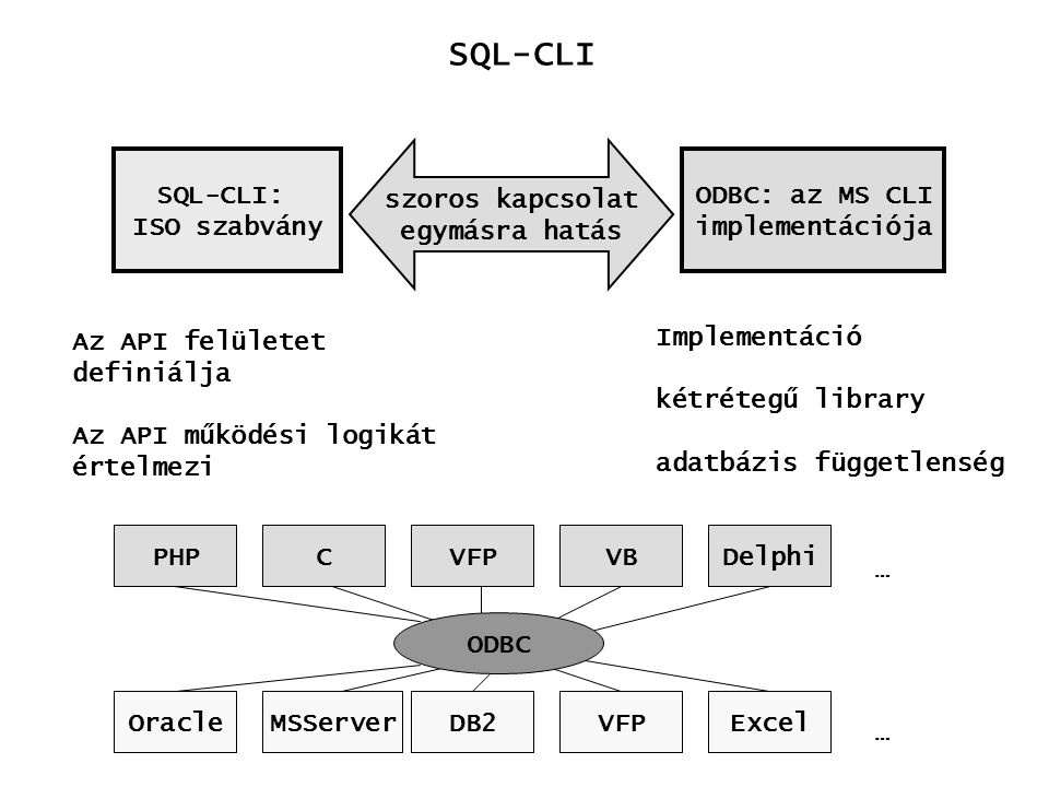 SQL-CLI ODBC struktúrája kliens alkalmazás (ODBC API hívások) ODBC vezérlő (meghajtók és kapcsolatok felügyelete ODBC meghajtó (hívások, parancsok konvertálása, kapcsolat tartás) adatforrás (relációs, táblázatkezelő,...)