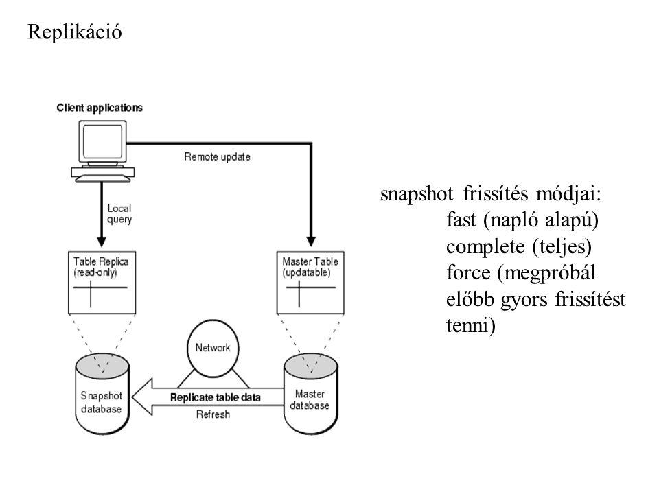 Replikáció snapshot frissítés módjai: fast (napló alapú) complete (teljes) force (megpróbál előbb gyors frissítést tenni)