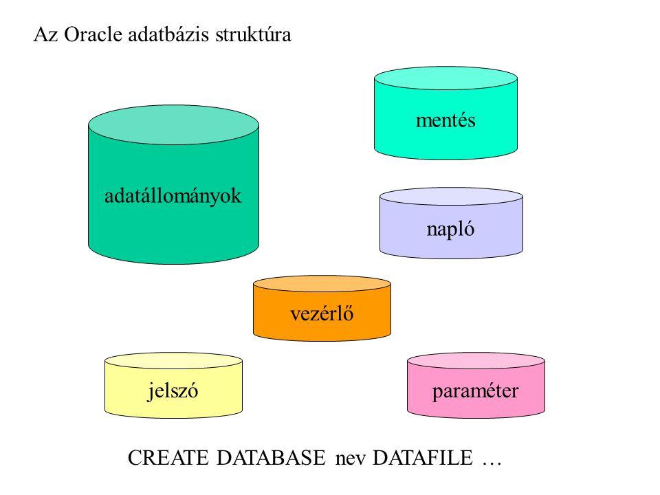 Az Oracle adatbázis struktúra adatállományok napló mentés vezérlő paraméterjelszó CREATE DATABASE nev DATAFILE …