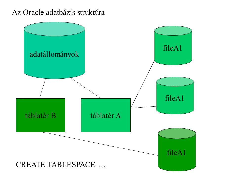 adatállományok táblatér Atáblatér B fileA1 CREATE TABLESPACE … Az Oracle adatbázis struktúra