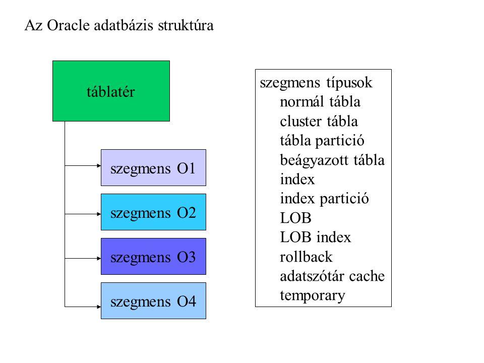 táblatér szegmens O1 szegmens O2 szegmens O3 szegmens O4 szegmens típusok normál tábla cluster tábla tábla partició beágyazott tábla index index partició LOB LOB index rollback adatszótár cache temporary Az Oracle adatbázis struktúra
