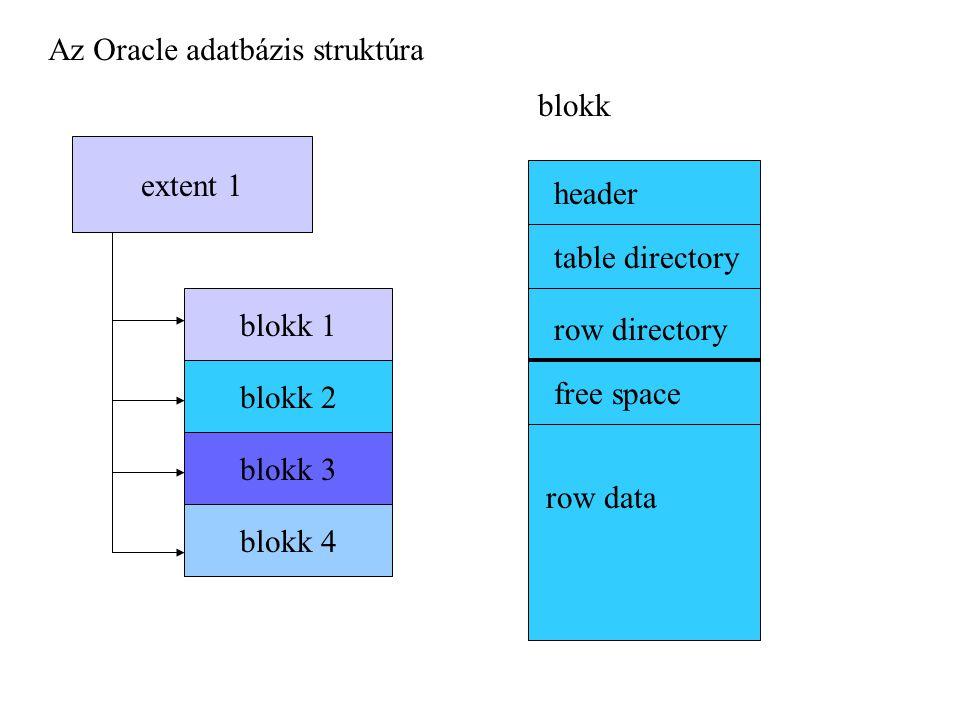 Az Oracle adatbázis struktúra extent 1 blokk 1 blokk 2 blokk 3 blokk 4 blokk header table directory row directory free space row data