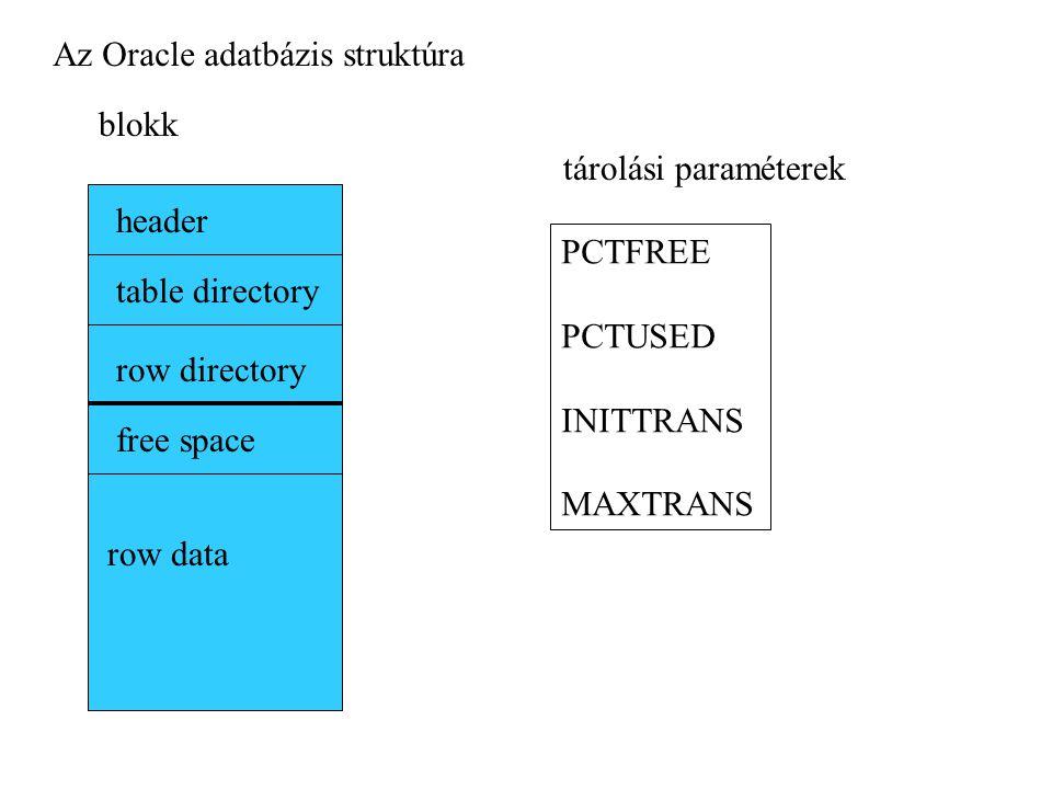 Az Oracle adatbázis struktúra blokk header table directory row directory free space row data tárolási paraméterek PCTFREE PCTUSED INITTRANS MAXTRANS