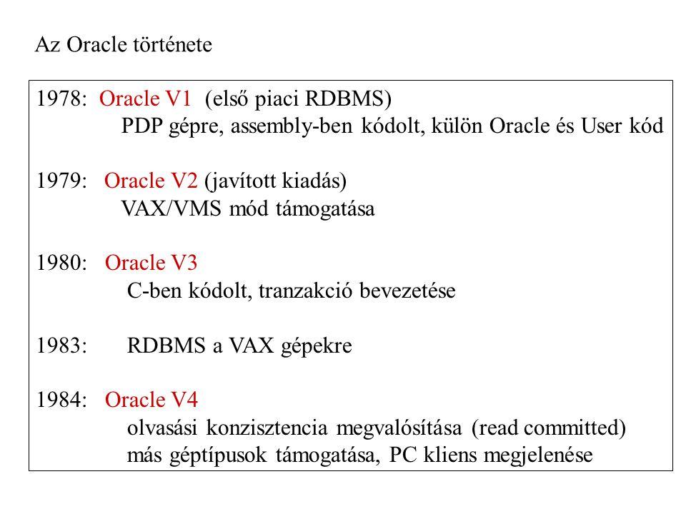 Az Oracle története 1978: Oracle V1 (első piaci RDBMS) PDP gépre, assembly-ben kódolt, külön Oracle és User kód 1979: Oracle V2 (javított kiadás) VAX/VMS mód támogatása 1980: Oracle V3 C-ben kódolt, tranzakció bevezetése 1983: RDBMS a VAX gépekre 1984: Oracle V4 olvasási konzisztencia megvalósítása (read committed) más géptípusok támogatása, PC kliens megjelenése