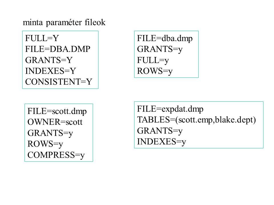 EXP mentés file felépítése 1.típus definíciók 2.tábla definíciók 3.tábla adatok 4.indexek 5.integritási megkötések, view-k, eljárások és triggerek 6.LOB és egyéb indexek