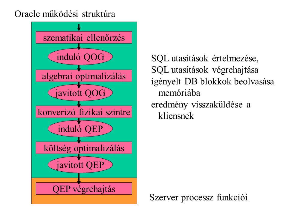 szematikai ellenőrzés induló QOG algebrai optimalizálás javitott QOG konverizó fizikai szintre induló QEP költség optimalizálás javitott QEP QEP végrehajtás Szerver processz funkciói SQL utasítások értelmezése, SQL utasítások végrehajtása igényelt DB blokkok beolvasása memóriába eredmény visszaküldése a kliensnek Oracle működési struktúra