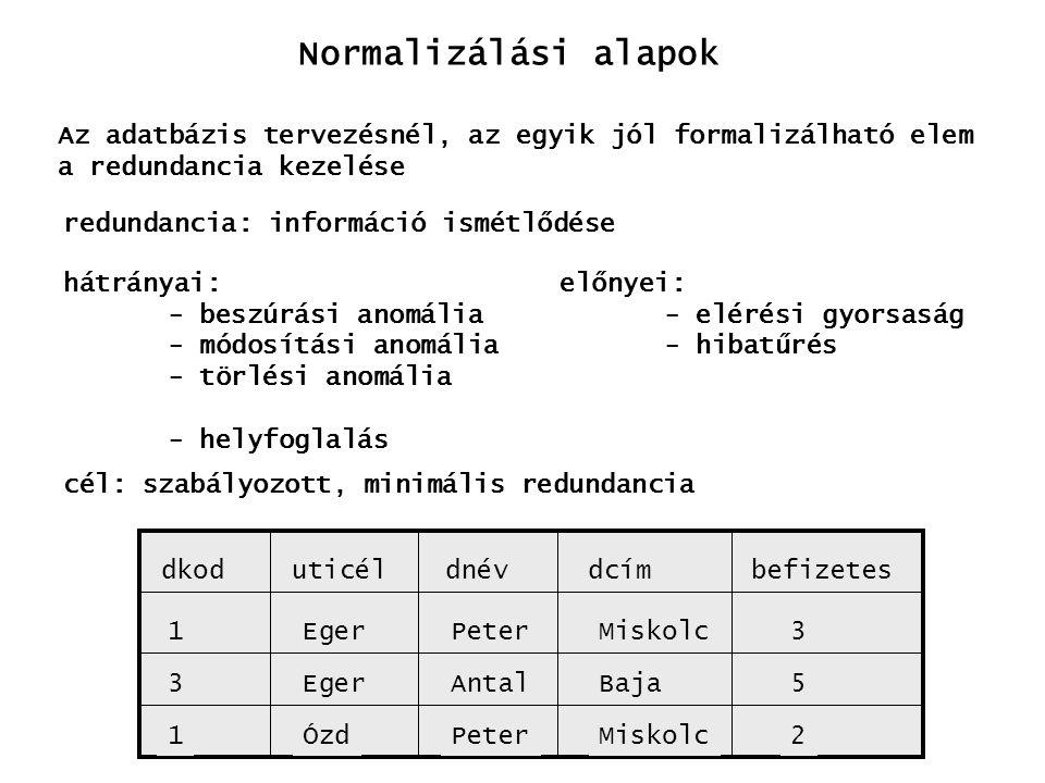 Normalizálási elemek Alap normalizálási lépések: - FD-k feltárása - 1NF : létezzen kulcs, minden mező elemi - 2NF : 1NF + részkulcsból ne induljon ki FD - 3NF : 2NF + nem kulcsból ne induljon ki FD dkoduticéldcímbefizetesdnév dkoduticélbefizetes dkoddnév dcímdnév 2NF 3NF 1NF