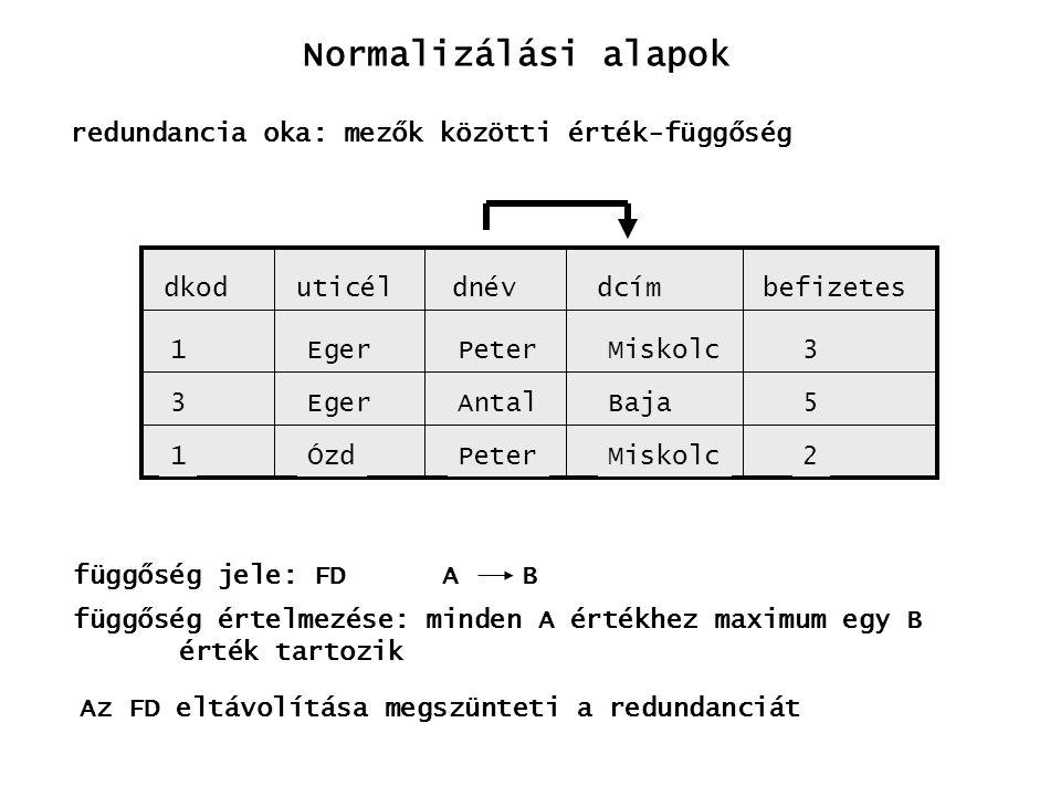 Normalizálási alapok redundancia oka: mezők közötti érték-függőség dkoduticéldcímbefizetesdnév 1 3 1 Eger ÓzdPeter Antal PeterMiskolc Baja Miskolc2 5
