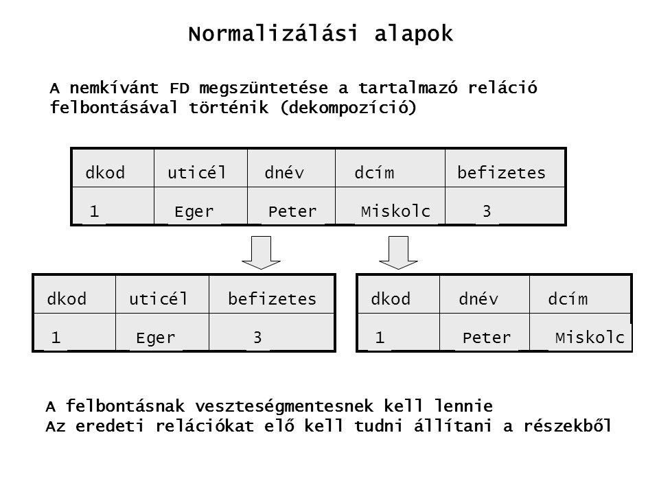 Normalizálási alapok A nemkívánt FD megszüntetése a tartalmazó reláció felbontásával történik (dekompozíció) dkoduticéldcímbefizetesdnév 1EgerPeterMis