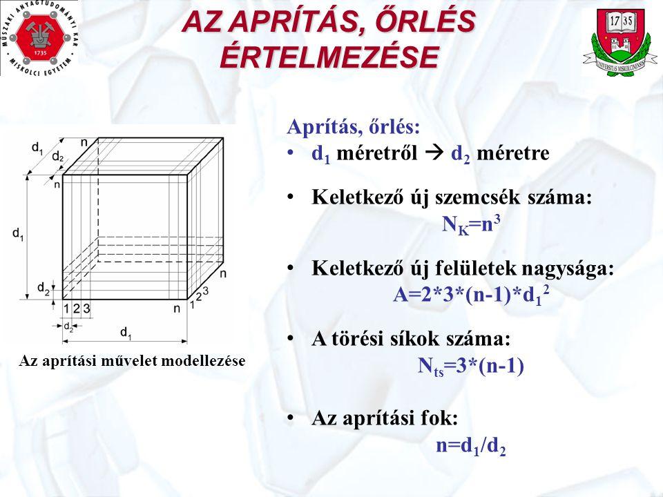 AZ APRÍTÁS, ŐRLÉS ÉRTELMEZÉSE Az aprítási művelet modellezése Aprítás, őrlés: d 1 méretről  d 2 méretre Keletkező új szemcsék száma: N K =n 3 Keletke