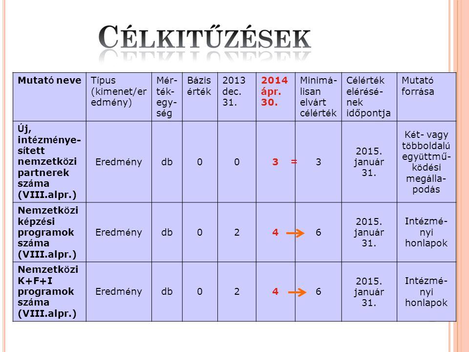 Mutat ó neve T í pus (kimenet/er edm é ny) M é r- t é k- egy- s é g B á zis é rt é k 2013 dec.