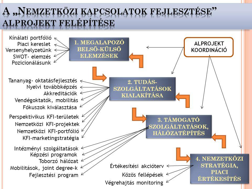 1. MEGALAPOZÓ BELSŐ-KÜLSŐ ELEMZÉSEK 2. TUDÁS- SZOLGÁLTATÁSOK KIALAKÍTÁSA 3.