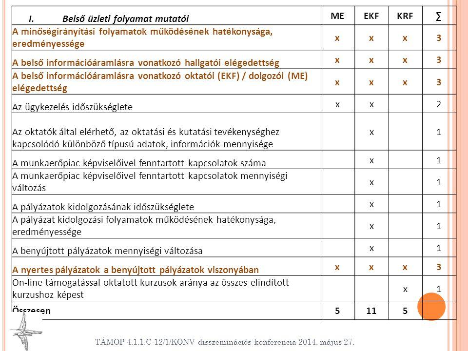 I. Belső üzleti folyamat mutatói MEEKFKRF∑ A minőségirányítási folyamatok működésének hatékonysága, eredményessége xxx3 A belső információáramlásra vo