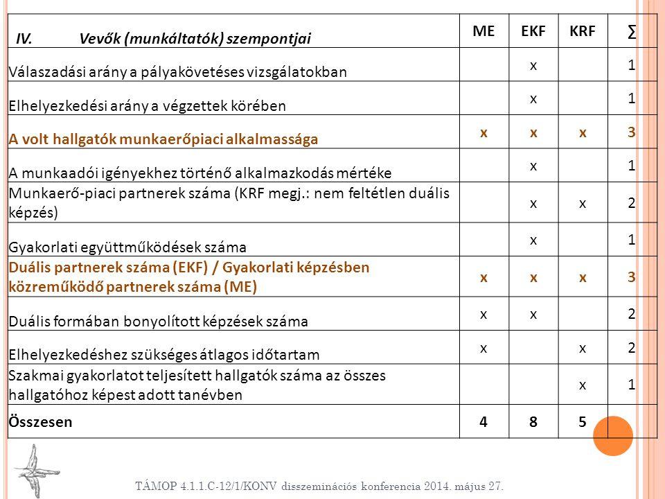 TÁMOP 4.1.1.C-12/1/KONV disszeminációs konferencia 2014. május 27. IV. Vevők (munkáltatók) szempontjai MEEKFKRF∑ Válaszadási arány a pályakövetéses vi