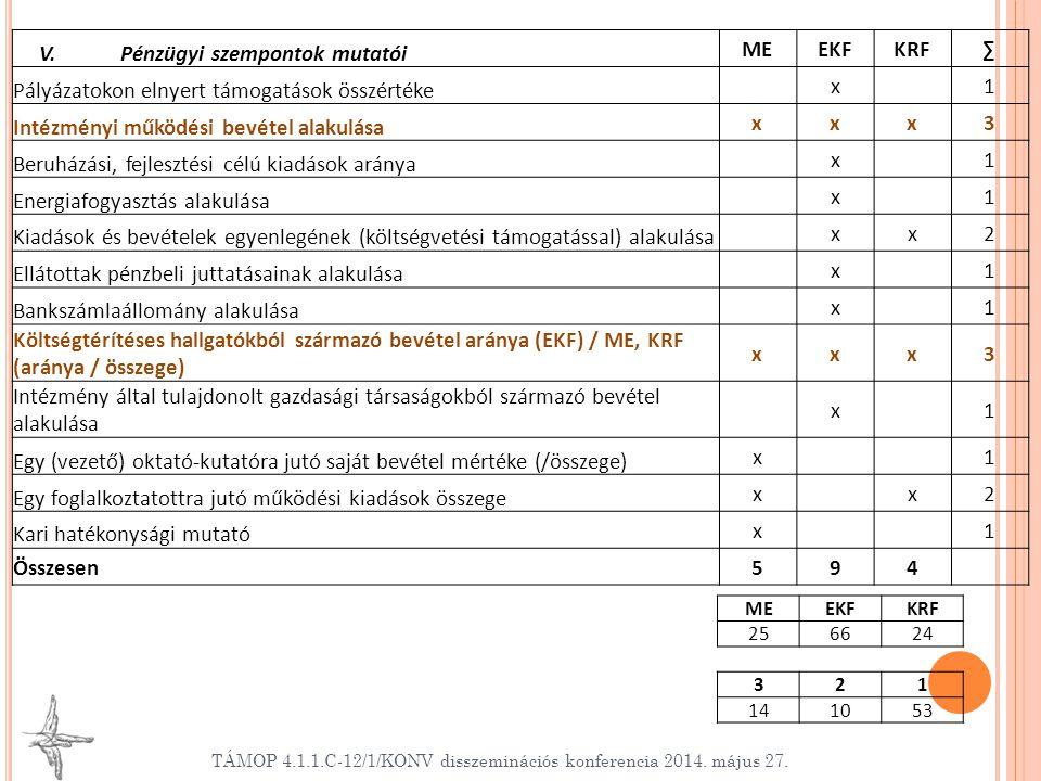 TÁMOP 4.1.1.C-12/1/KONV disszeminációs konferencia 2014. május 27. V. Pénzügyi szempontok mutatói MEEKFKRF∑ Pályázatokon elnyert támogatások összérték