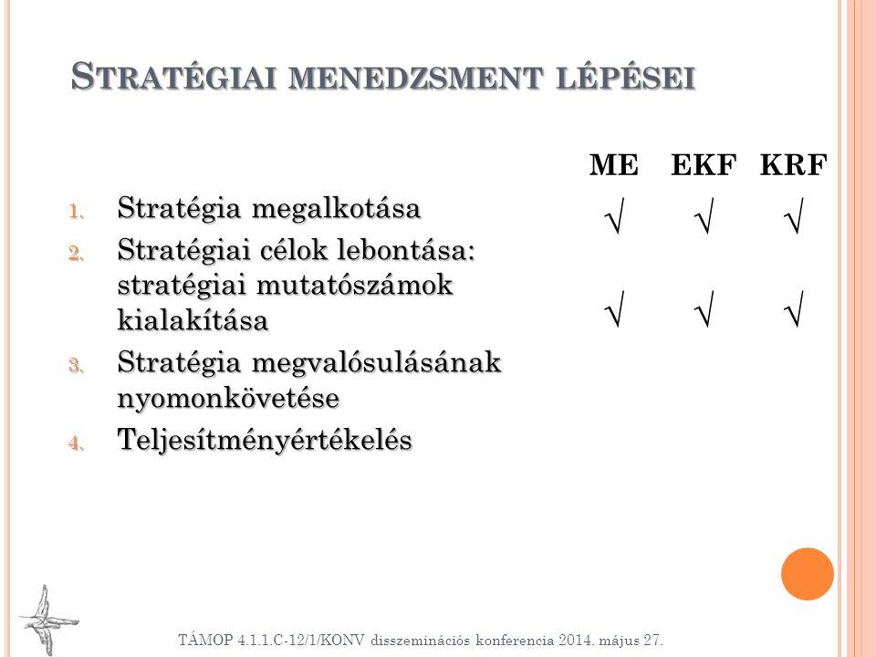 1. Stratégia megalkotása 2. Stratégiai célok lebontása: stratégiai mutatószámok kialakítása 3. Stratégia megvalósulásának nyomonkövetése 4. Teljesítmé