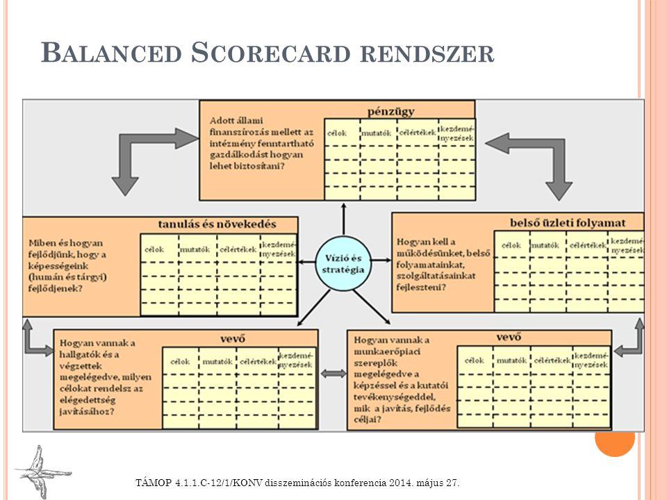 """T OVÁBBI FELADATOK Vevők (munkáltatók) szempont szerint közös mutató definiálása SMR """"kézikönyv véglegesítése Pilot realizálás: 5 kiválasztott közös mutató (""""G mutatók) bázisértékének és célértékének meghatározása Pontosítás, finomítás AVIR-ral való kapcsolat kialakítása (""""G mutatók) Integrált partnerkapcsolati portálhoz való kapcsolódás Kockázatkezelési rendszerhez való kapcsolódás TÁMOP 4.1.1.C-12/1/KONV disszeminációs konferencia 2014."""