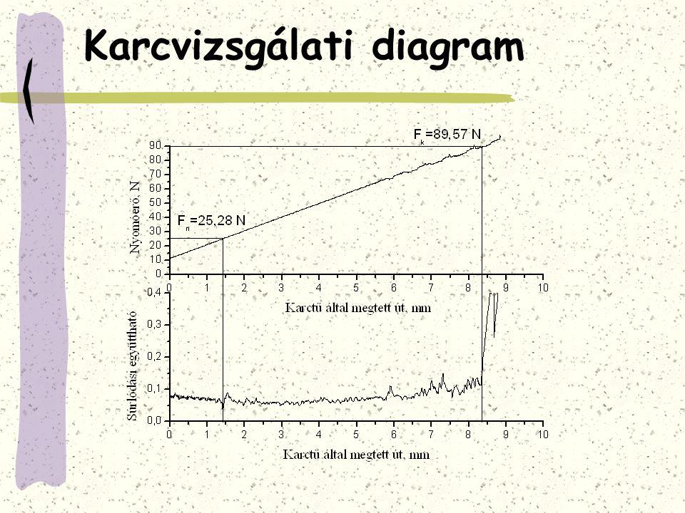 Karcvizsgálati diagram