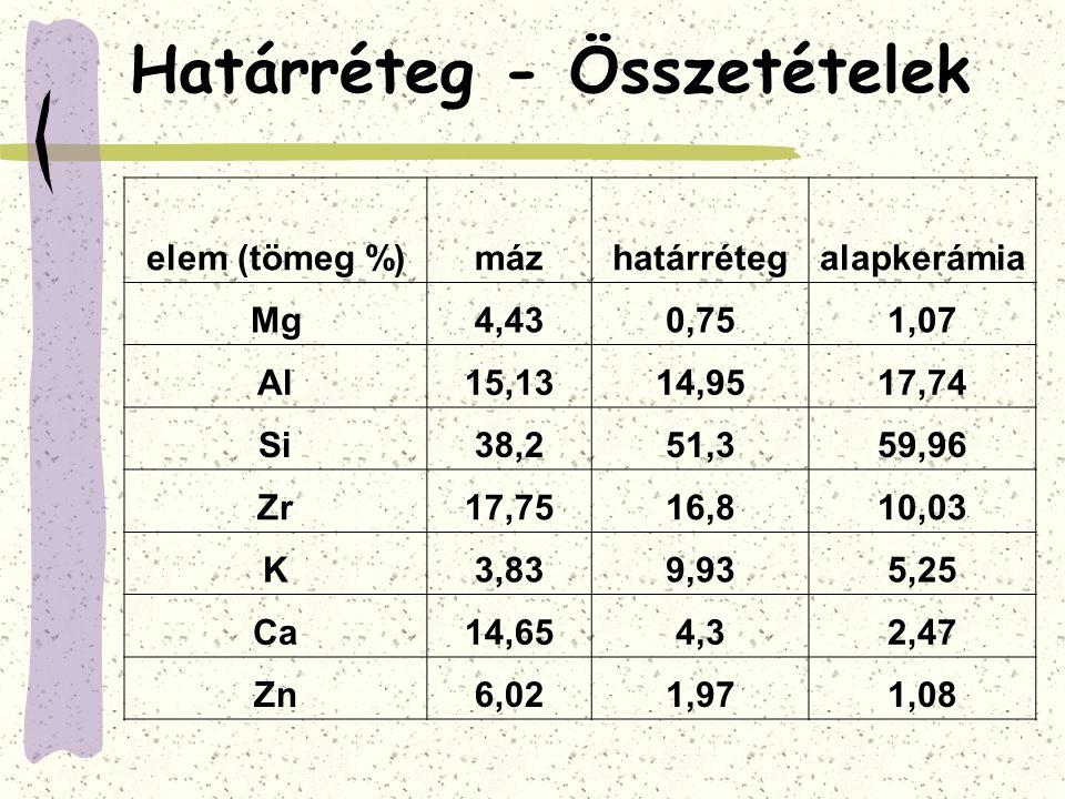 Határréteg - Összetételek elem (tömeg %)mázhatárrétegalapkerámia Mg4,430,751,07 Al15,1314,9517,74 Si38,251,359,96 Zr17,7516,810,03 K3,839,935,25 Ca14,