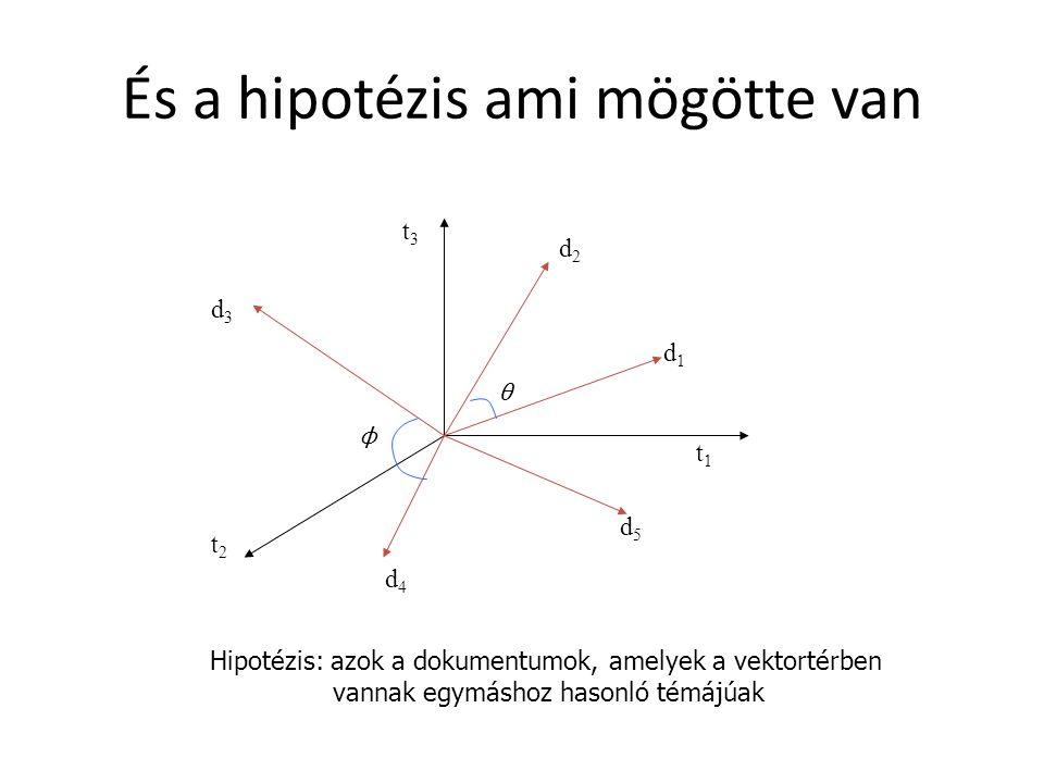 És a hipotézis ami mögötte van Hipotézis: azok a dokumentumok, amelyek a vektortérben vannak egymáshoz hasonló témájúak t1t1 d2d2 d1d1 d3d3 d4d4 d5d5