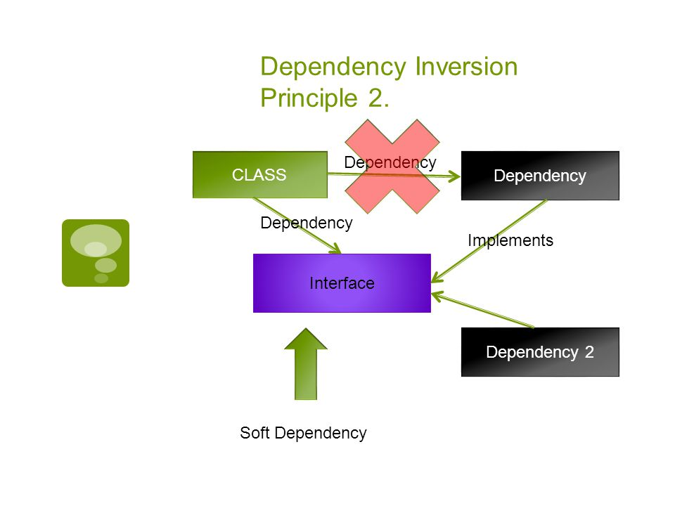 Dependency Inversion Principle 2. CLASS Dependency Interface Dependency Implements Dependency 2 Soft Dependency