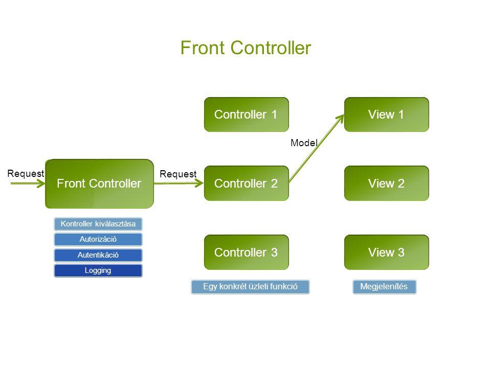 Front Controller Controller 1 Controller 2 Controller 3 View 1 View 2 View 3 Kontroller kiválasztásaAutorizációAutentikációLogging Request Model Egy k