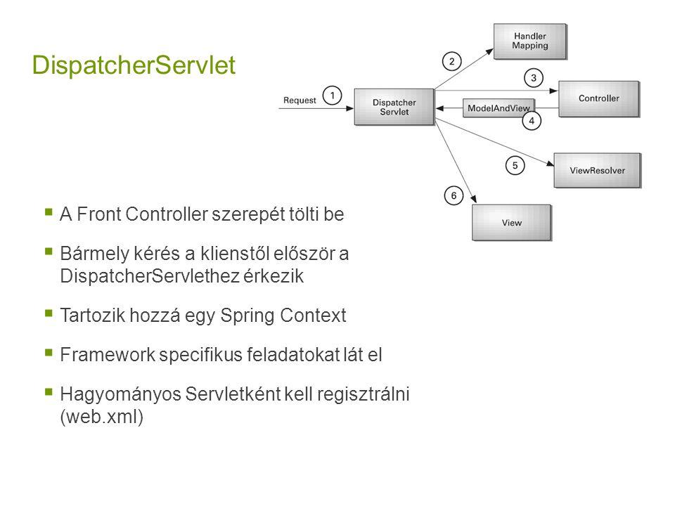 DispatcherServlet  A Front Controller szerepét tölti be  Bármely kérés a klienstől először a DispatcherServlethez érkezik  Tartozik hozzá egy Sprin