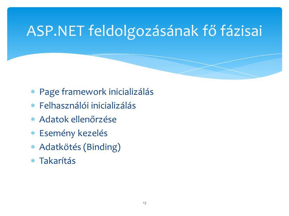  Page framework inicializálás  Felhasználói inicializálás  Adatok ellenőrzése  Esemény kezelés  Adatkötés (Binding)  Takarítás 13 ASP.NET feldol