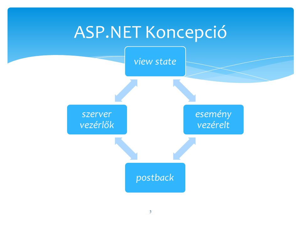  HTTP állapotmentes, ennek kiküszöbölésére született.