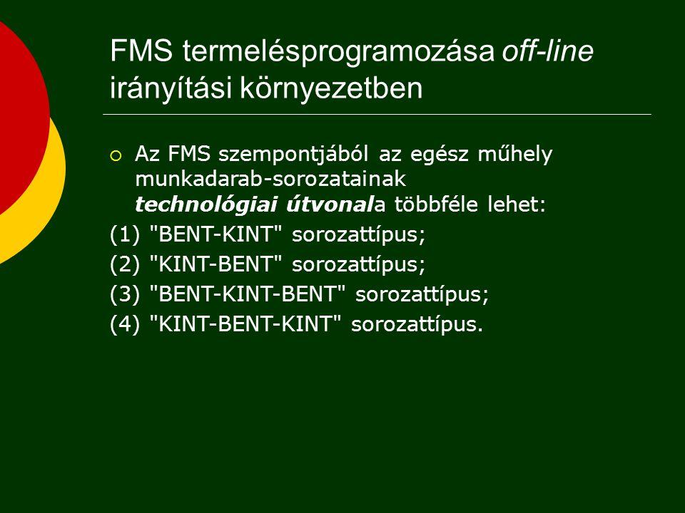  Az FMS-nek a befogadó műhely szerves részeként kell működnie.  Időhorizont: 8-24 óra (1-3 műszak).  Felettes szint: termelésütemezés (10 nap).  A
