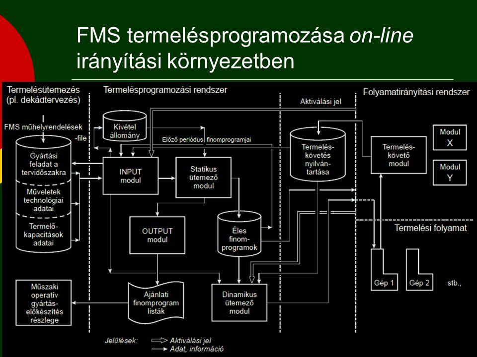  On-line, real time folyamatirányítású FMS esetén a rendszer magas automatizáltsági fokú, önálló műhelyként működik, a diszpécser szerepét real-time