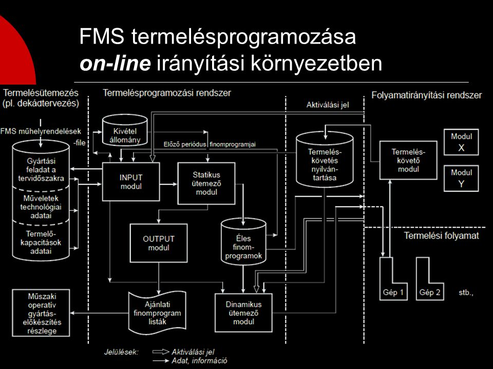  On-line, real time folyamatirányítású FMS esetén a rendszer magas automatizáltsági fokú, önálló műhelyként működik, a diszpécser szerepét real-time termeléskövető program-modul veszi át, a rendszer része egy dinamikus ütemező, amely real-time döntésekre alkalmas.