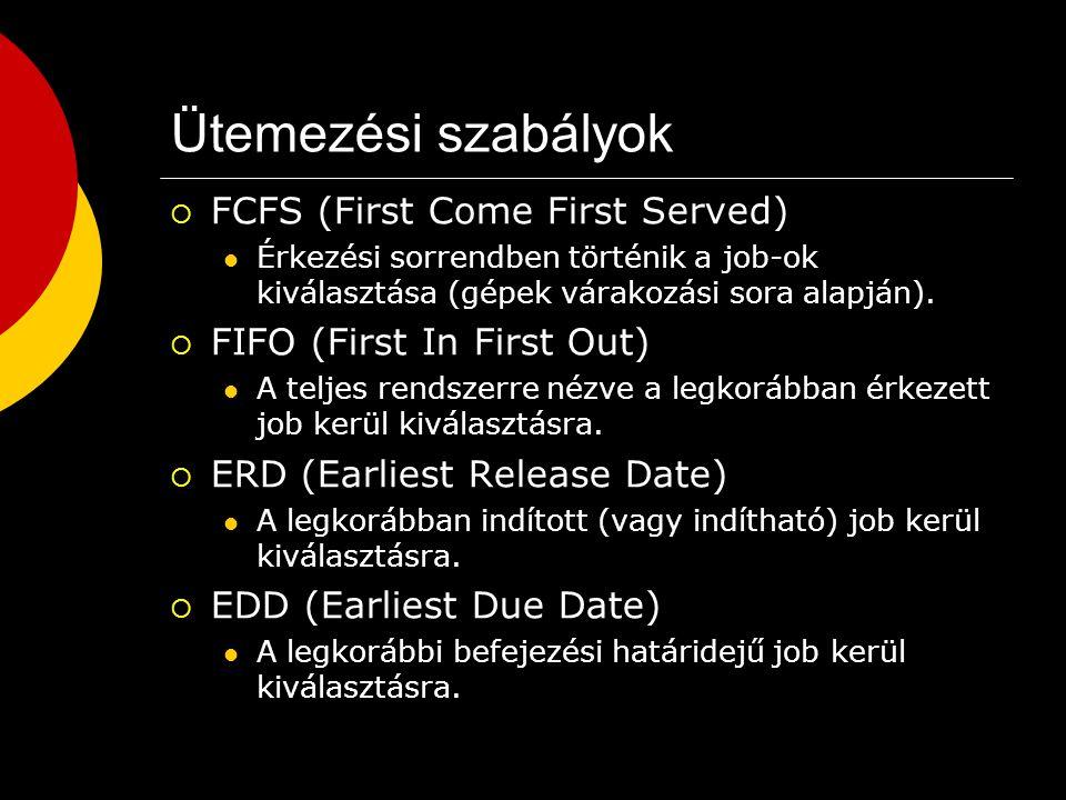 Ütemezési szabályok  LPT (Shortest Processing Time) A döntés időpontjában azt a job-ot kell kiválasztani a várakozó listából, amelyik a legnagyobb technológiai terhelést adja a rendszernek.