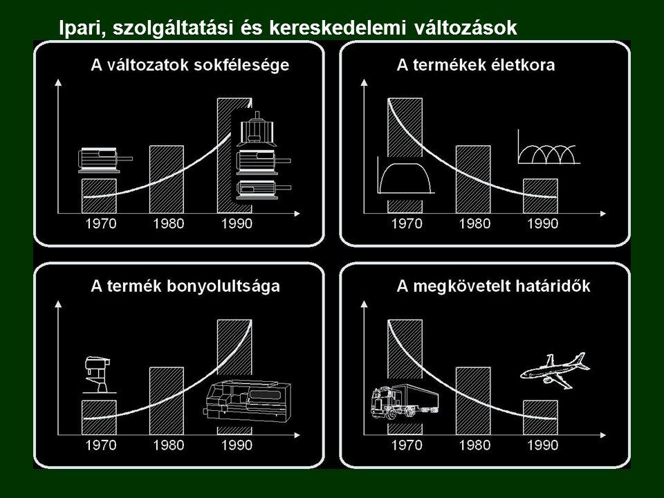Ipari, szolgáltatási és kereskedelemi változások