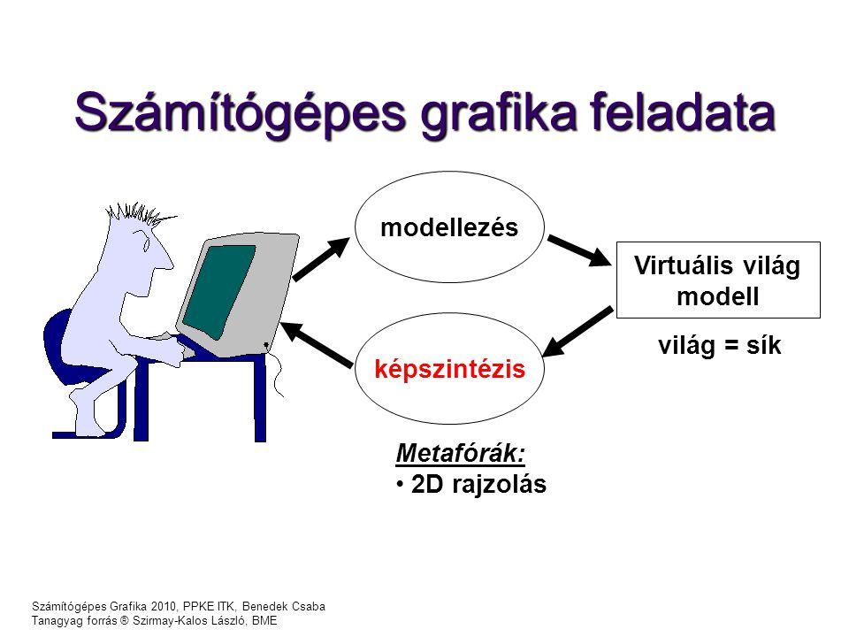 Számítógépes Grafika 2010, PPKE ITK, Benedek Csaba Tanagyag forrás ® Szirmay-Kalos László, BME Számítógépes grafika feladata képszintézis Virtuális világ modell modellezés Metafórák: 2D rajzolás világ = sík