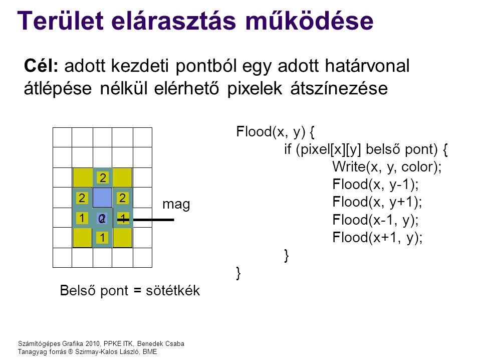 Számítógépes Grafika 2010, PPKE ITK, Benedek Csaba Tanagyag forrás ® Szirmay-Kalos László, BME Terület elárasztás működése Flood(x, y) { if (pixel[x][y] belső pont) { Write(x, y, color); Flood(x, y-1); Flood(x, y+1); Flood(x-1, y); Flood(x+1, y); } Belső pont = sötétkék 0 1 1 2 2 2 2 1 1 mag Cél: adott kezdeti pontból egy adott határvonal átlépése nélkül elérhető pixelek átszínezése