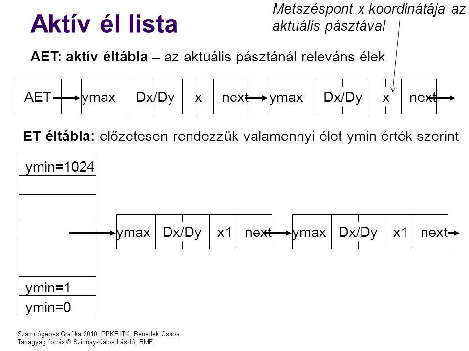 Számítógépes Grafika 2010, PPKE ITK, Benedek Csaba Tanagyag forrás ® Szirmay-Kalos László, BME Aktív él lista ymax Dx/Dy x nextAETymax Dx/Dy x next ymin=0 ymin=1 ymin=1024 ymax Dx/Dy x1 next ET éltábla: előzetesen rendezzük valamennyi élet ymin érték szerint AET: aktív éltábla – az aktuális pásztánál releváns élek Metszéspont x koordinátája az aktuális pásztával