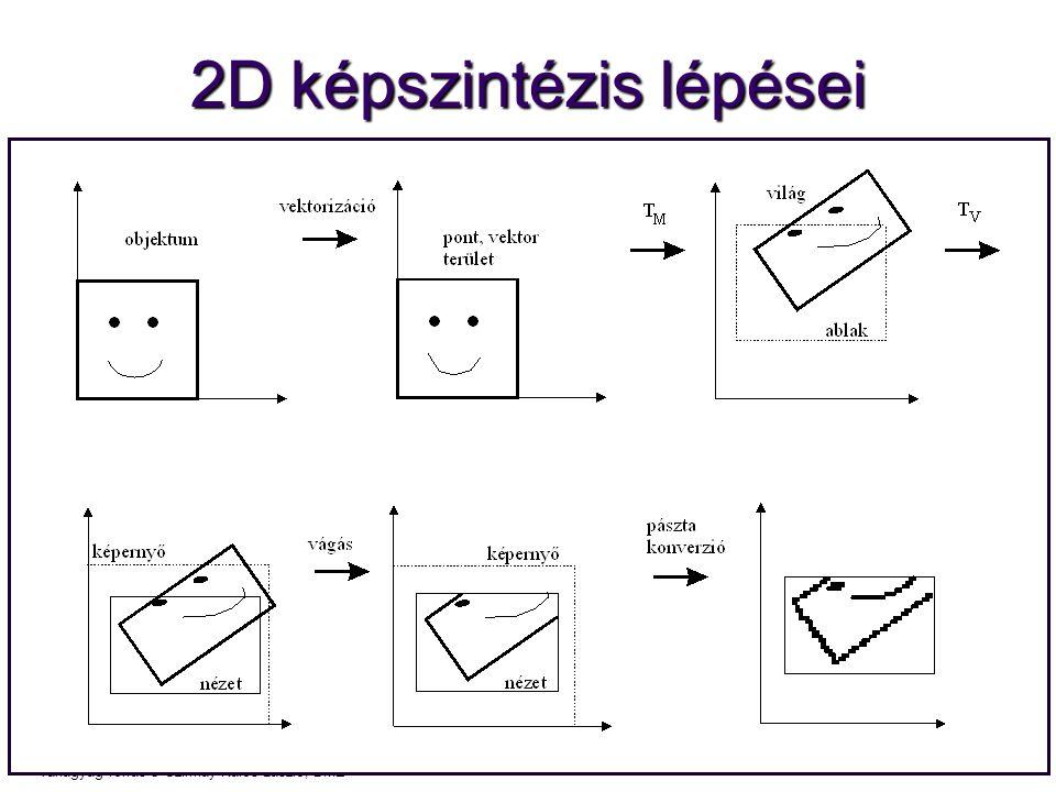 Számítógépes Grafika 2010, PPKE ITK, Benedek Csaba Tanagyag forrás ® Szirmay-Kalos László, BME 2D képszintézis lépései