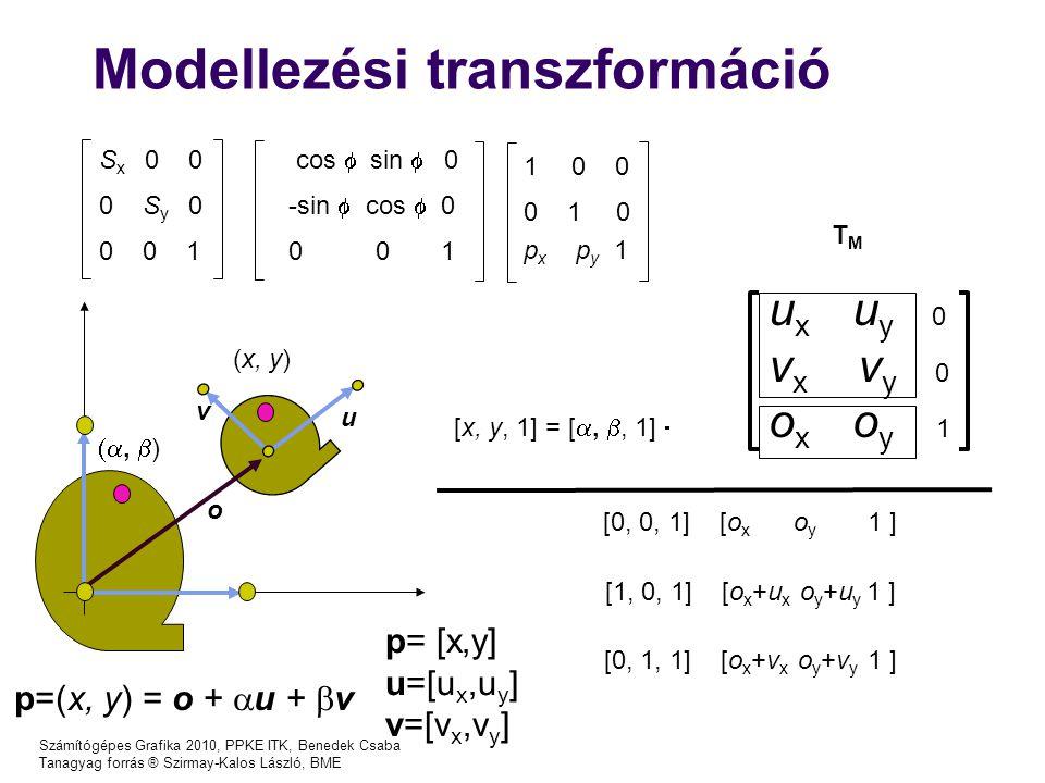Számítógépes Grafika 2010, PPKE ITK, Benedek Csaba Tanagyag forrás ® Szirmay-Kalos László, BME Modellezési transzformáció p=(x, y) = o +  u +  v u x u y 0 v x v y 0 o x o y 1 [x, y, 1] = [ , , 1]  TMTM u v o ,  ) (x, y) [0, 0, 1] [o x o y 1 ] [1, 0, 1] [o x +u x o y +u y 1 ] [0, 1, 1] [o x +v x o y +v y 1 ] S x 0 0 0 S y 0 0 0 1 cos  sin  0 -sin  cos  0 0 0 1 1 0 0 0 1 0 p x p y 1 p= [x,y] u=[u x,u y ] v=[v x,v y ]