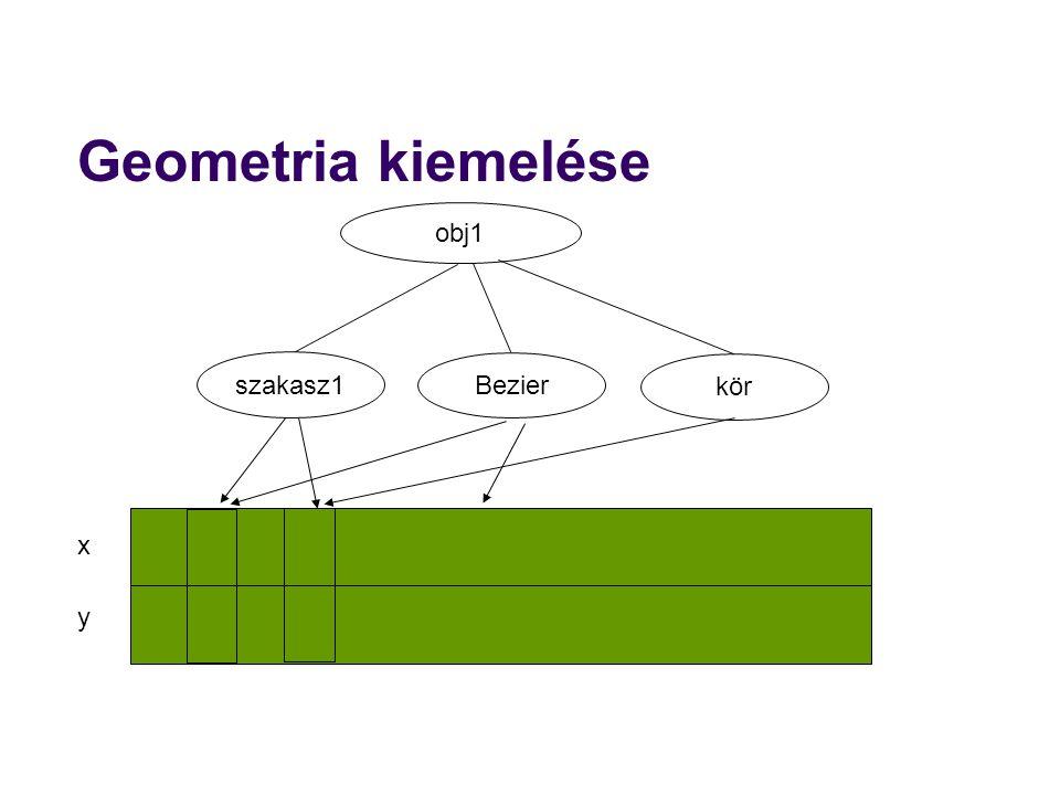 Geometria kiemelése obj1 szakasz1 Bezier kör x y