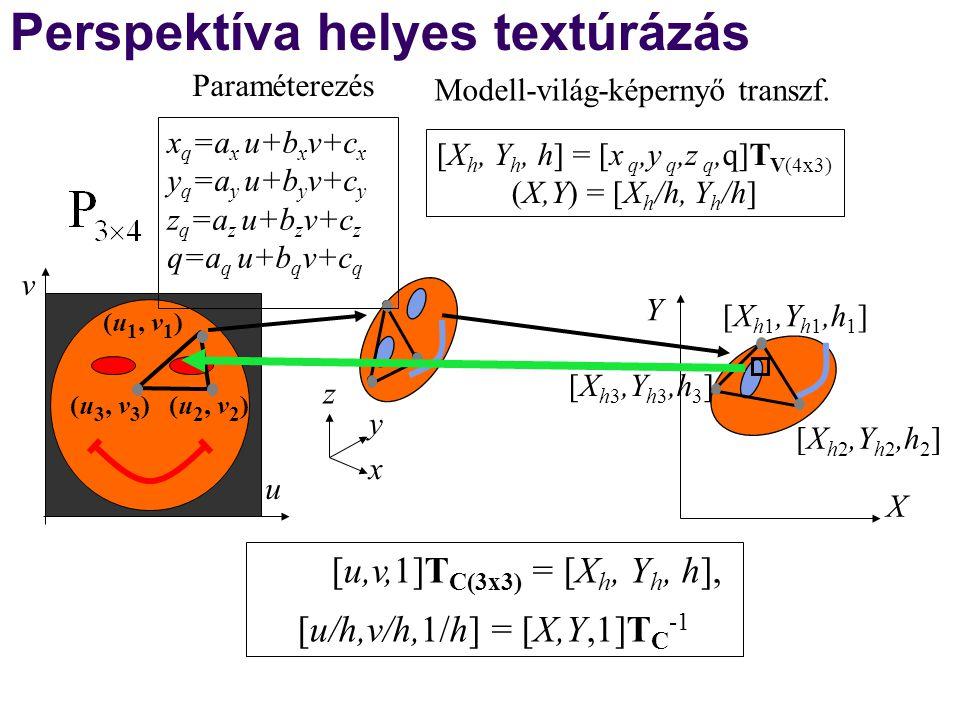 u v (u 1, v 1 ) (u 3, v 3 )(u 2, v 2 ) Modell-világ-képernyő transzf. Perspektíva helyes textúrázás [u,v,1]T C(3x3) = [X h, Y h, h], [u/h,v/h,1/h] = [