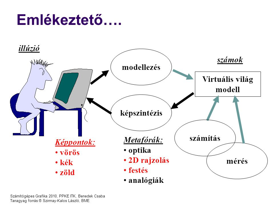 Számítógépes Grafika 2012, PPKE ITK, Benedek Csaba Modellezés geometria megvilágítás kamera Szín, anyag - most (textúrák : jövő órán) modell stúdió objektumok mozgás képszintézis kép (sorozat)