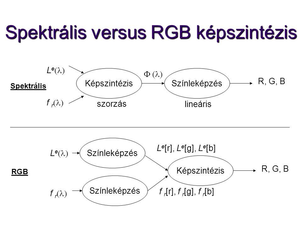 Spektrális versus RGB képszintézis KépszintézisSzínleképzés LeLe f r   R, G, B Színleképzés Képszintézis LeLe f r  R, G, B Színleképzé